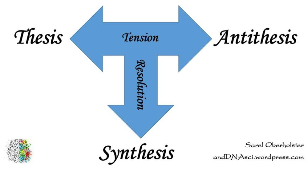 Basic Dialectic Innovation Tool Sarel Oberholster Tanzelle anddnasci.wordpress Thesis Synthesis Antithesis Tension Resolution