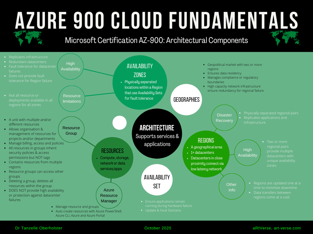 microsoft, azure, az, 900, certification, exam, content, learning, material, cheat sheet, summary, graphic, image, mind map, tanzelle oberholster, artverse, art-verse, cloud fundamentals, free, download, architectural components, availability zones, regions, geographies, availability sets, resources, definition, benefits, limitations