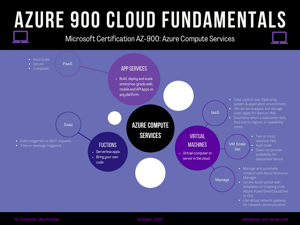 microsoft, azure, az, 900, certification, exam, content, learning, material, cheat sheet, summary, graphic, image, mind map, cloud fundamentals, free, download, computer services, virtual machines, functions, app services, tanzelle oberholster, artverse, art-verse.com
