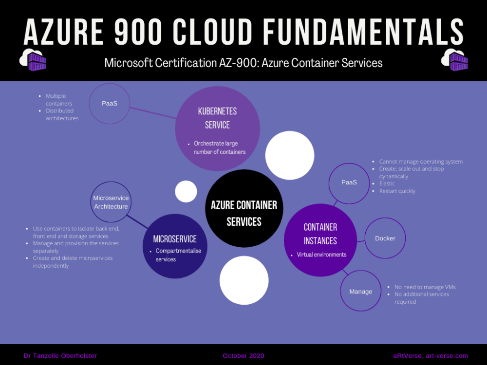 microsoft, azure, az, 900, certification, exam, content, learning, material, cheat sheet, summary, graphic, image, mind map, cloud fundamentals, free, download, container services, kubernettes services, container instance, microservice, tanzelle oberholster, artverse, art-verse.com