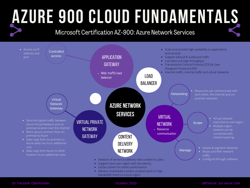 microsoft, azure, az, 900, certification, exam, content, learning, material, cheat sheet, summary, graphic, image, mind map, cloud fundamentals, free, download, network services, application gateway, load balancer, virtual private network gateway, virtual network, content delivery network, tanzelle oberholster, artverse, art-verse.com