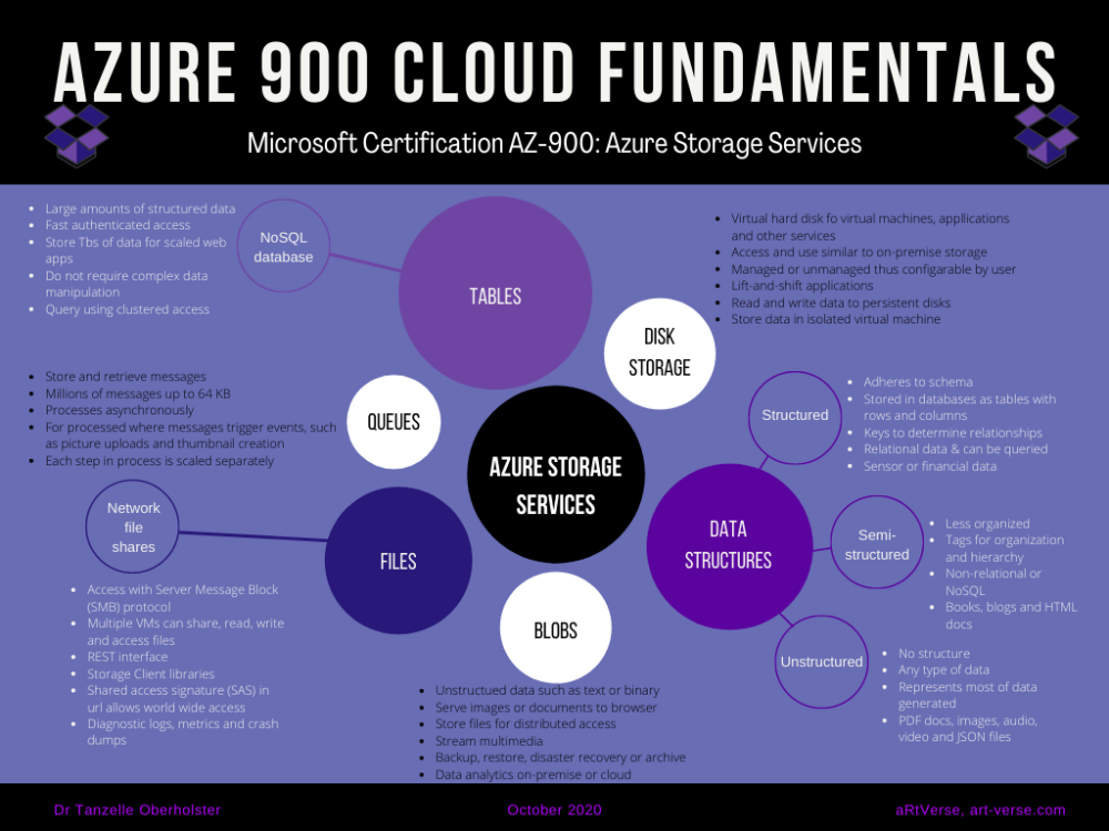 microsoft, azure, az, 900, certification, exam, content, learning, material, cheat sheet, summary, graphic, image, mind map, cloud fundamentals, free, download, tanzelle oberholster, artverse, art-verse.com, storage services, disk storage, data structures, structured data, semi-structured data, unstructured data, blobs, files, queues, tables, nosql database, network file shares