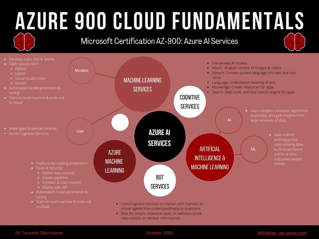microsoft, azure, az, 900, certification, exam, content, learning, material, cheat sheet, summary, graphic, image, mind map, cloud fundamentals, free, download, tanzelle oberholster, artverse, art-verse.com, Artificial Intelligence Services, Cognitive services, artificial intelligence, machine learning, bot services